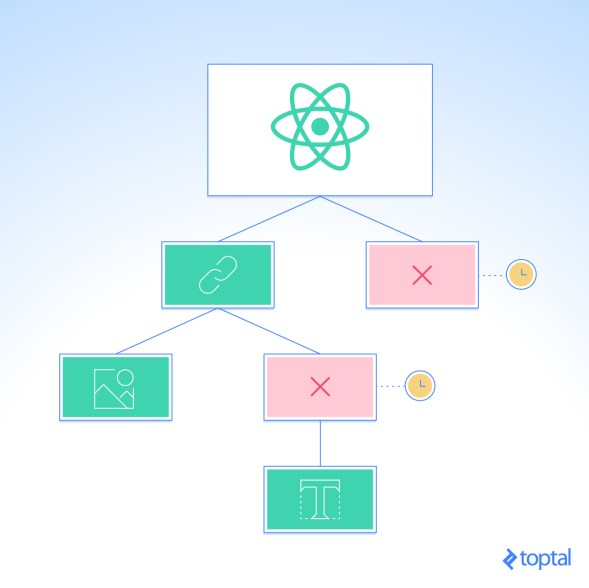 Speed up your React app by optimizing your components' render-diff process.