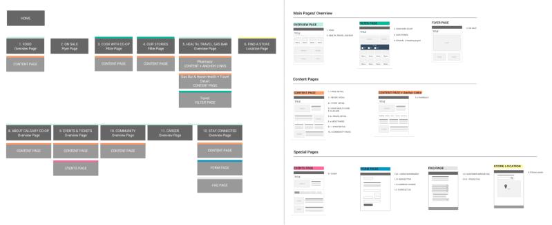 Plan de sitio con códigos de colores y plantillas de wireframes
