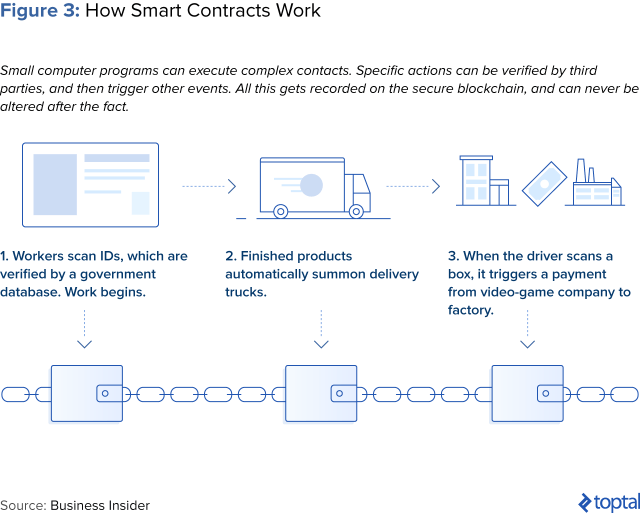 Figure 3: How Smart Contracts Work