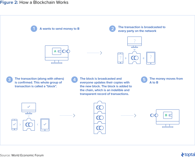 Figure 2: How a Blockchain Works
