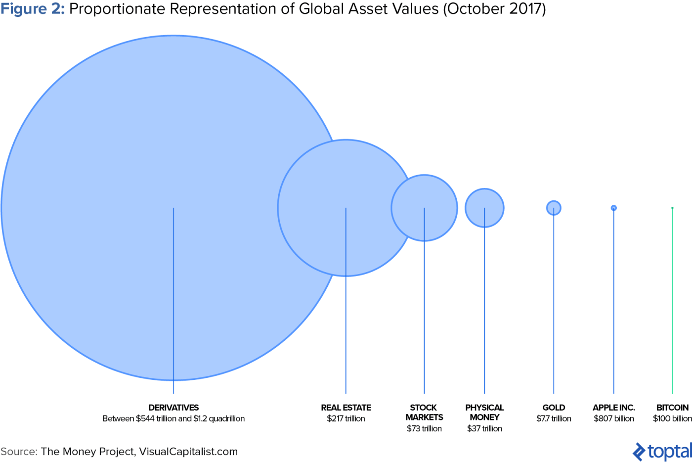 Proportionate Representation of Global Asset Values (October 2017)