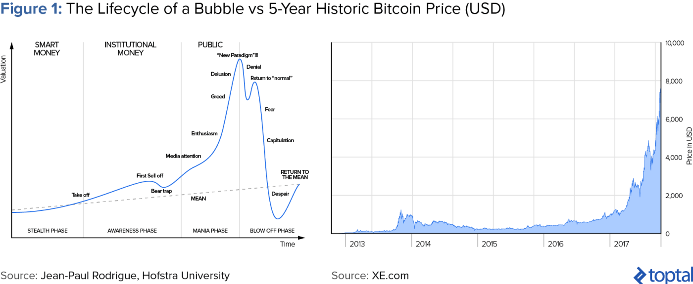 The Lifecycle of a Bubble vs. 5-year Historic Bitcoin Price (USD)