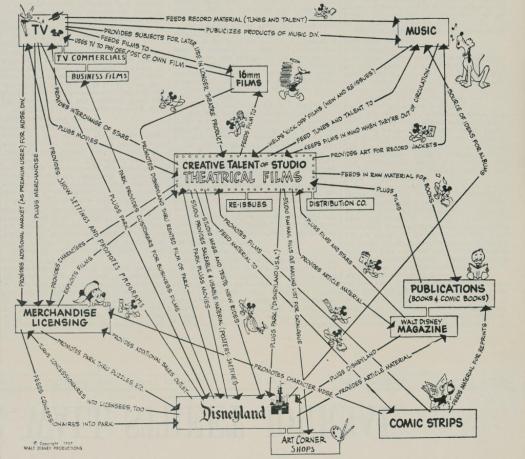 Disney customer experience map 1957
