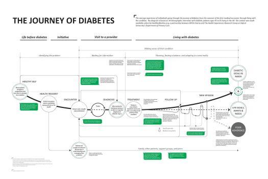 customer journey map of diabetes