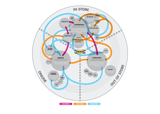 customer journey model with digital and physical touchpoints