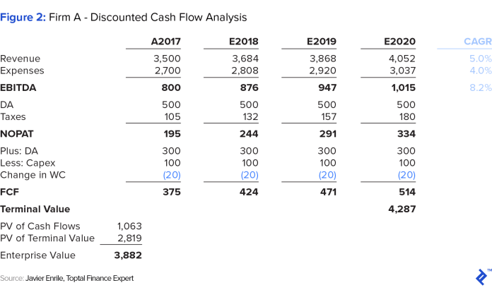 graphic representation of firm a - discounted cash flow analysis