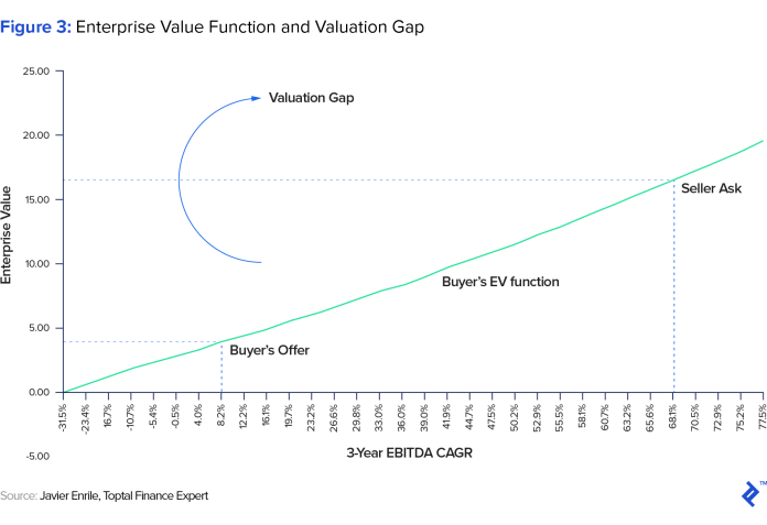 graphic representation of enterprise value function and valuation gap