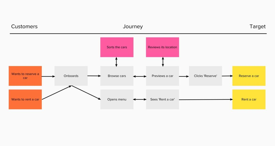 A customer journey map