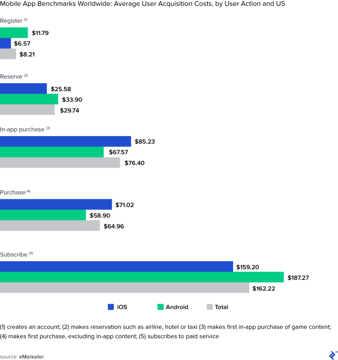 Mobile app benchmarks worldwide: Average user acquisition costs, by user action and US