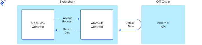 Diagram of ethereum oracle contract processes