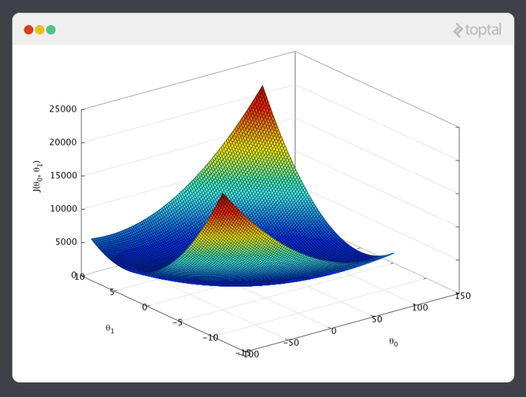 This graphic depicts the bowl-shaped plot of a cost function for a machine learning example.