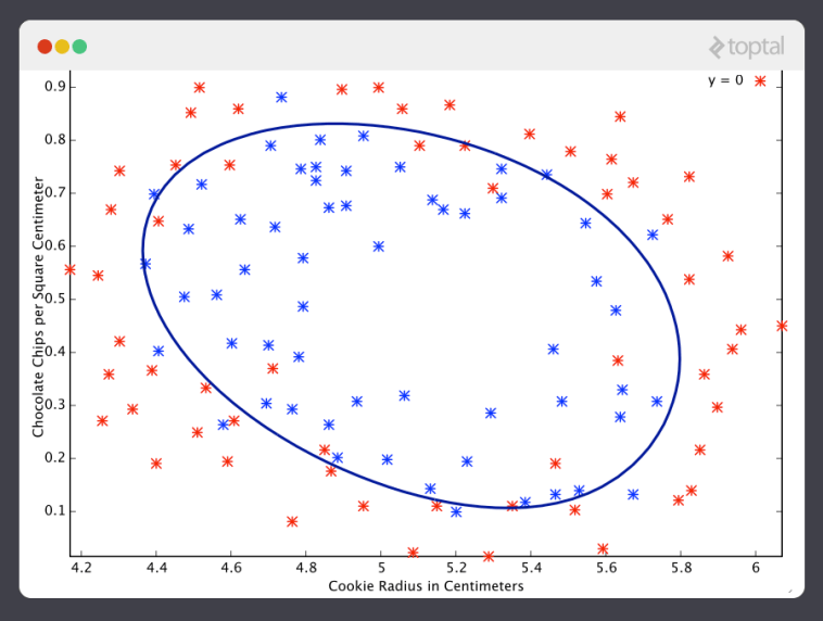 A graph of a completed machine learning example using the sigmoid function.