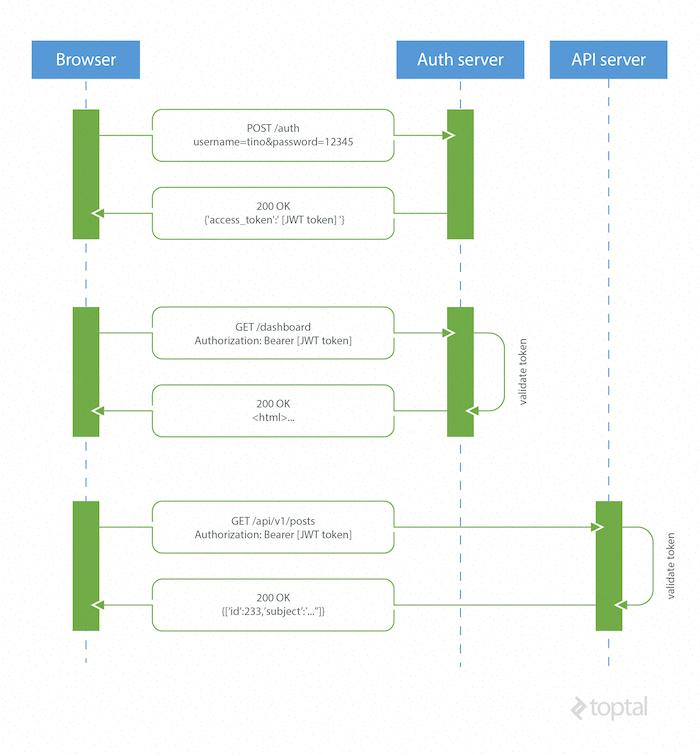 Billedresultat for jwt token example