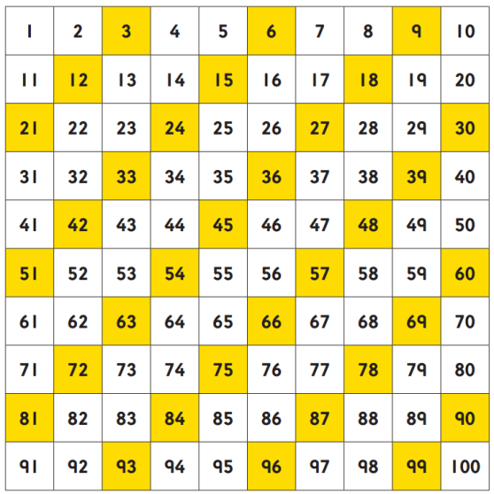 number_square_3_times_table