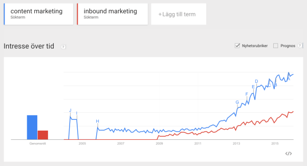 Content marketing enligt Google Trends