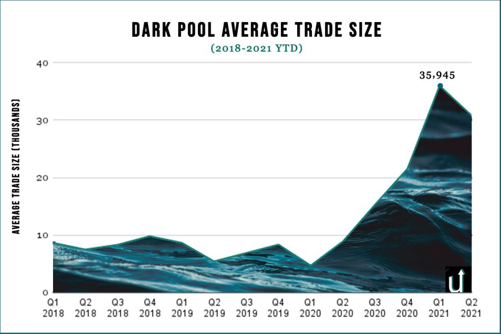 Dark pool trade size graph