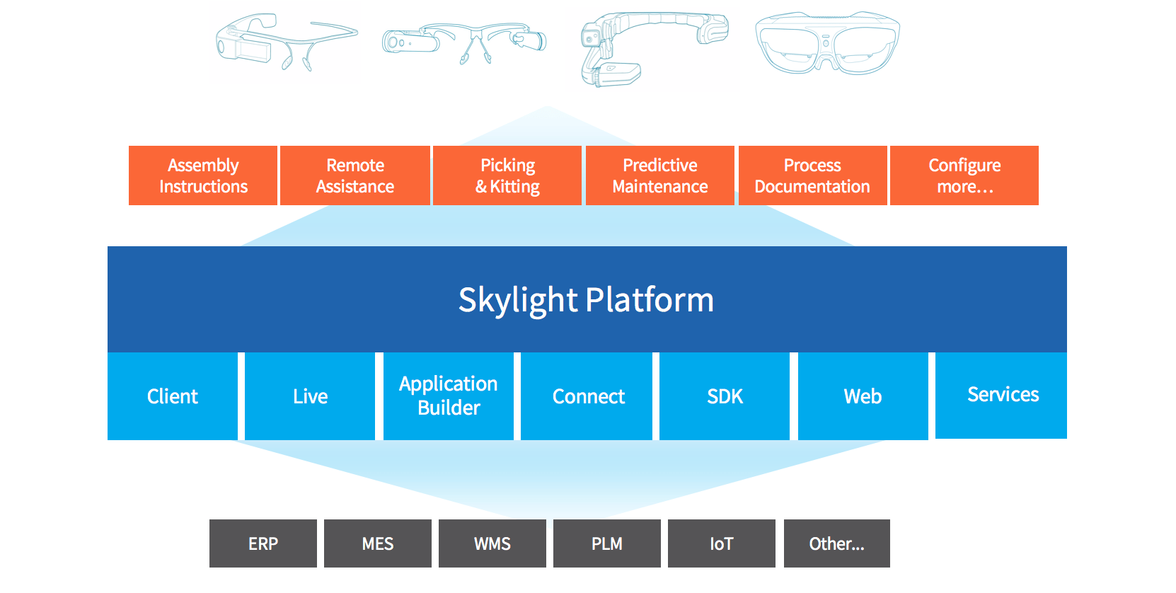 The Skylight Augmented Reality Platform Explained