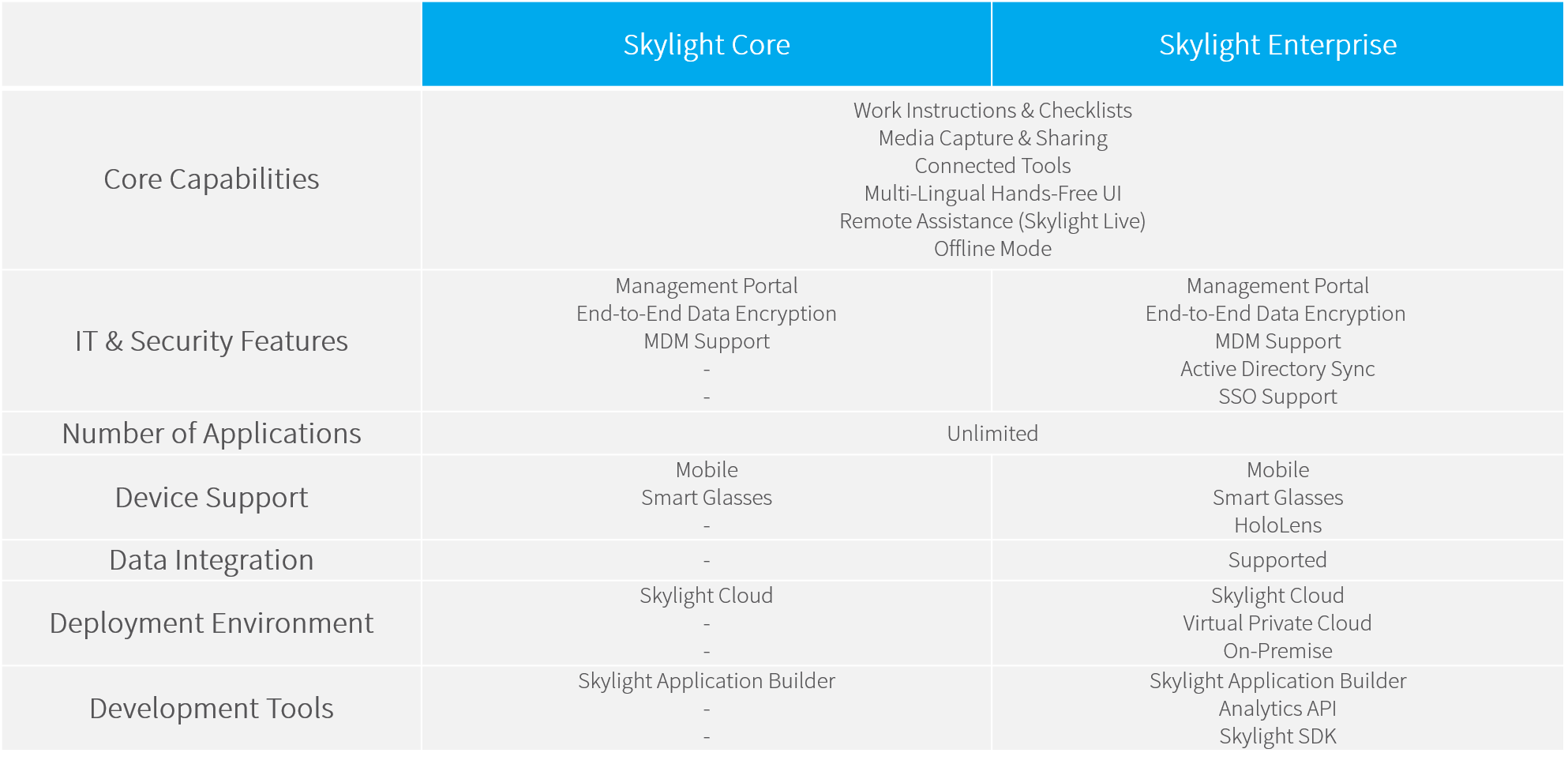 Skylight Core and Enterprise