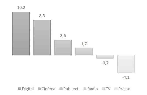 « Up To Flux marché de la communication investissements médias BUMP 2019 (Baromètre unifié du marché publicitaire) – France Pub, IREP, Kantar Média »