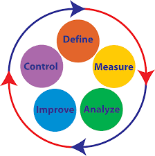 DMAIC-six-sigma-coaching