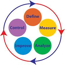 DMAIC-six-sigma-coaching