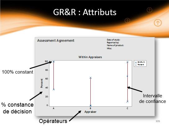 gauge-r-r-attribut