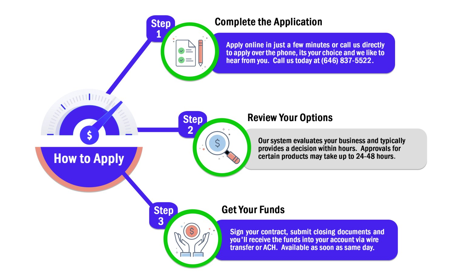 How to Apply for Funding Small Business