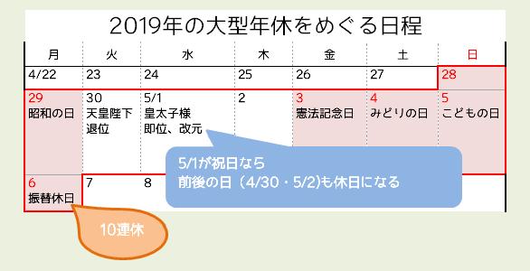 2019年大型連休