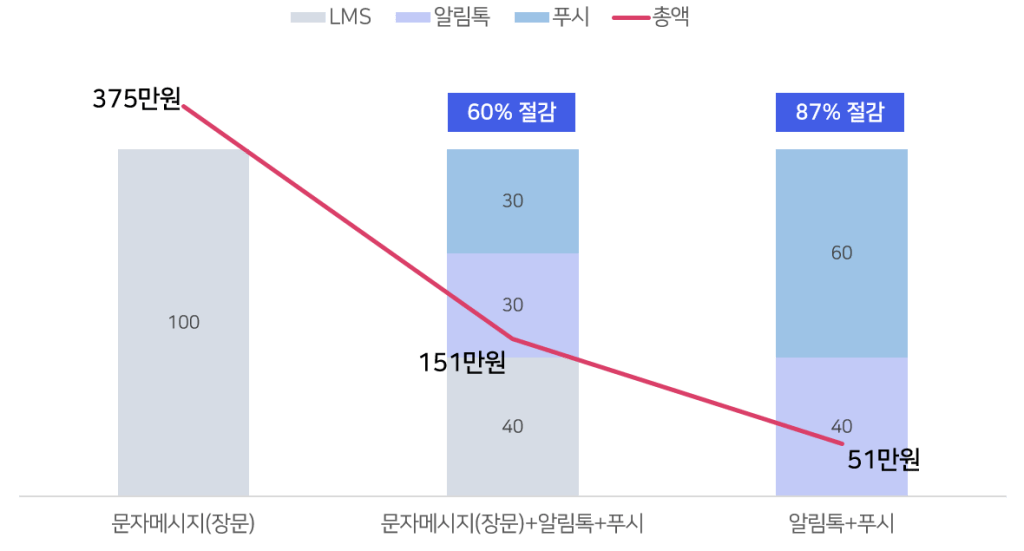 메시지 발송 매체에 따른 비용 비교
