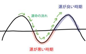 一般的に考えられている運気の流れ