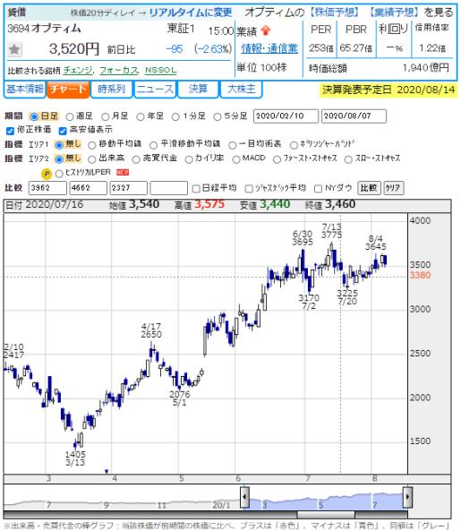 株価 オプティム