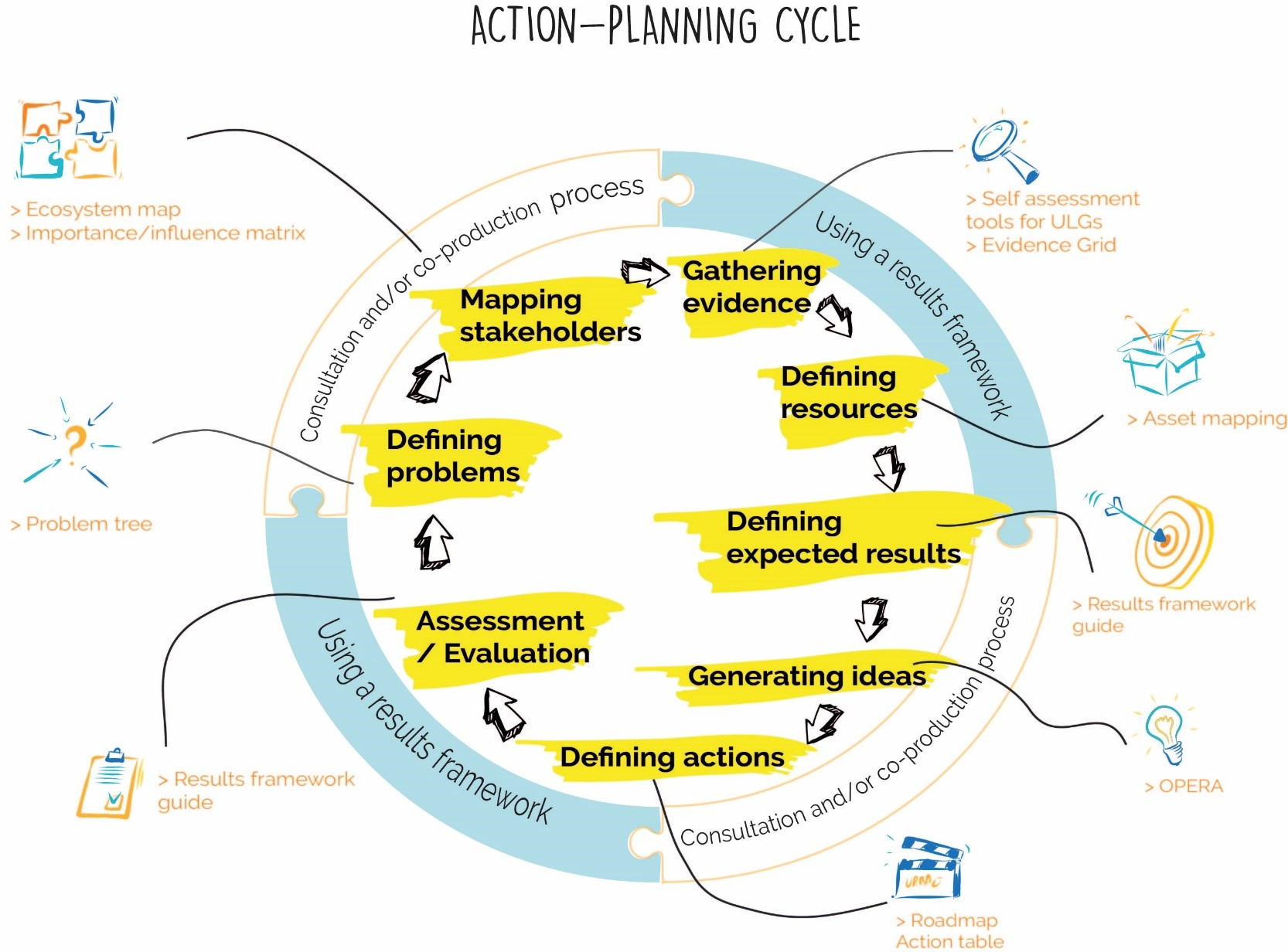 action_-_planning_cycle.jpg