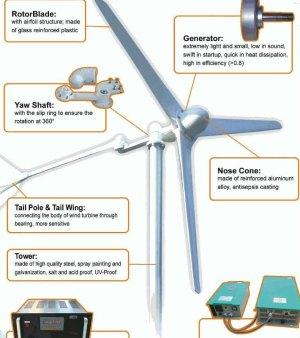 Wind Power | URBAN GALLERY Smart City Incubator: Berlin