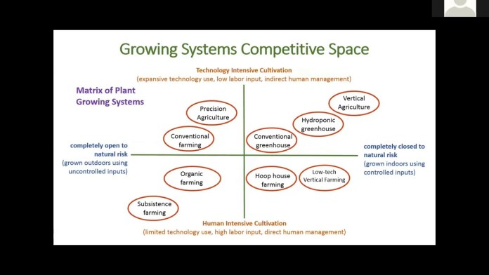 Perspectives on Business Strategy and Economics of Vertical Agriculture
