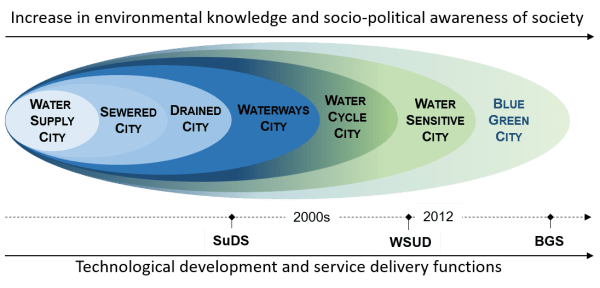 urban water management continuum