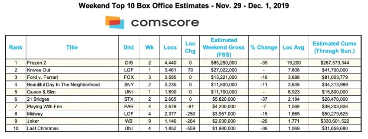 Box Office Chart for 12-1-19 (Credit: Comscore)