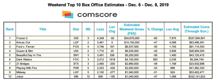 Box office for weekend of Dec. 8, 2019. (Credit: Comscore)