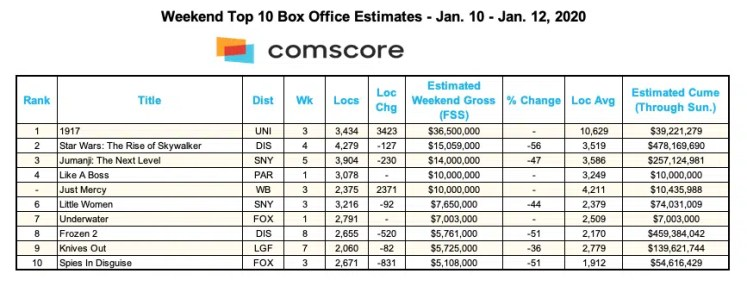Box Office for Jan. 12, 2020. (Credit: Comscore)