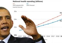 OBAMACARE SUCCESS? U.S. To Spend $2.6 TRILLION Less On Health Care Than Expected!