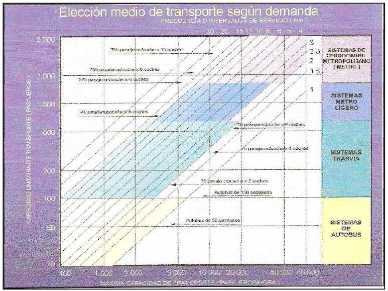 Elección del medio de transporte según la demanda. Fuente: apuntes de Economía del Transporte (5º curso de Ingeniería de Caminos, Canales y Puertos)