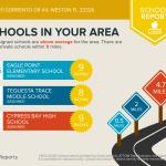 1111 SORRENTO DRive - Schools