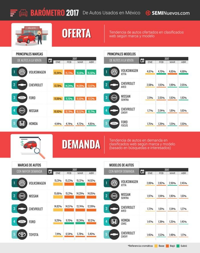 autos usados más buscados en México