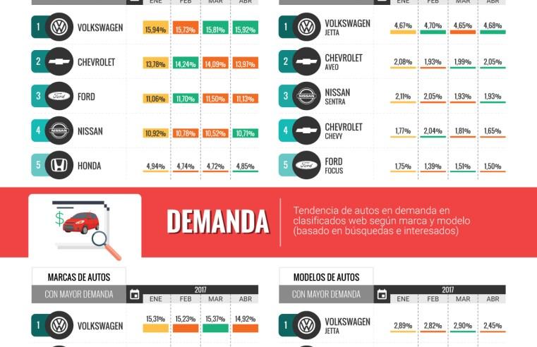 ¿Cuáles son los autos usados más buscados en México según SemiNuevos.com?