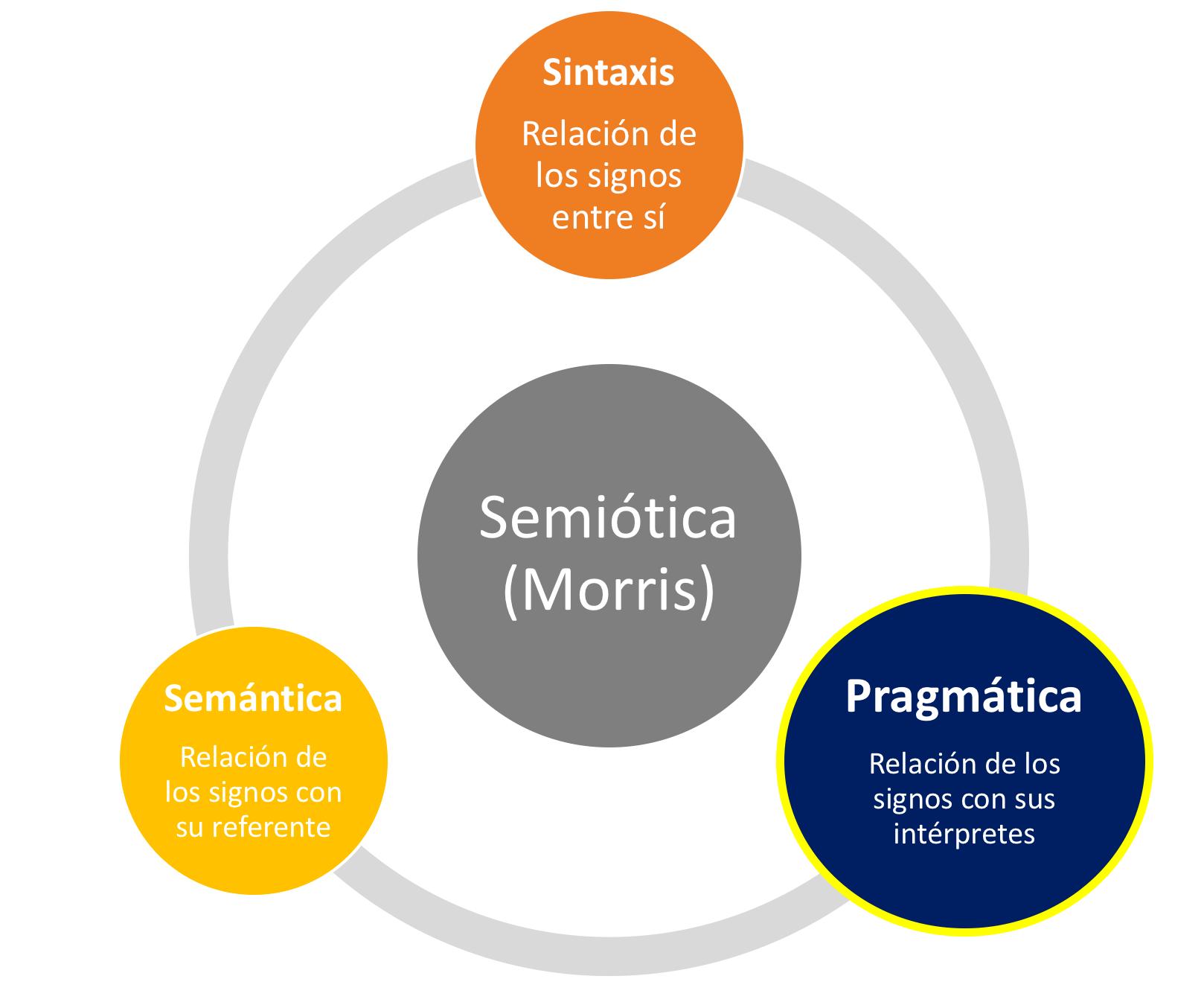 La Pragmática en la Semiótica de Morris – Pragmática UBU