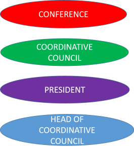 organisational structure of the URDN