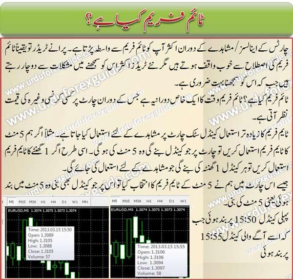 what_is_timeFrame_urdu