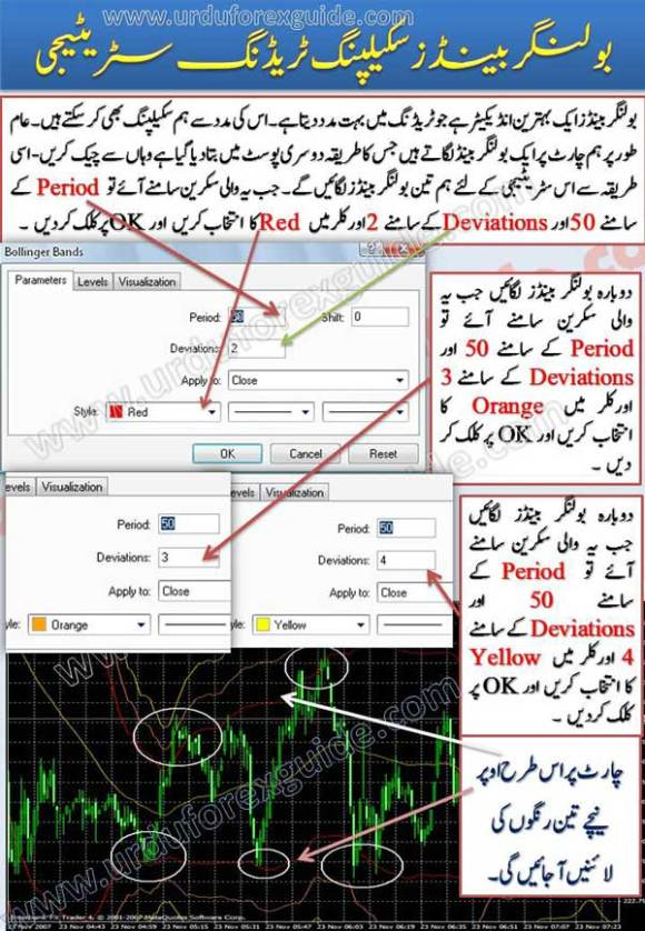 Learn Bollinger Bands real scalping forex strategy in urdu