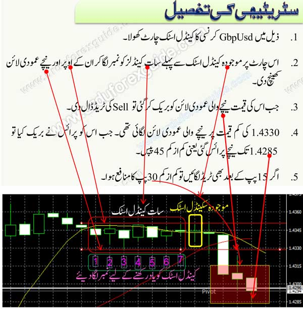 trading-without-indicators-forex-strategy-3, Best Forex Trading Strategy, Trading without Indicators, 100% profit forex strategy, 100% forex strategy, 10-20 pips daily, confirm forex strategy, forex in urdu, forex in Pakistan
