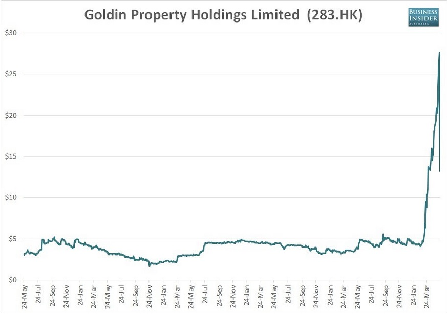 Цената на активите на Goldin Property Holdings. Графика: Business Insider