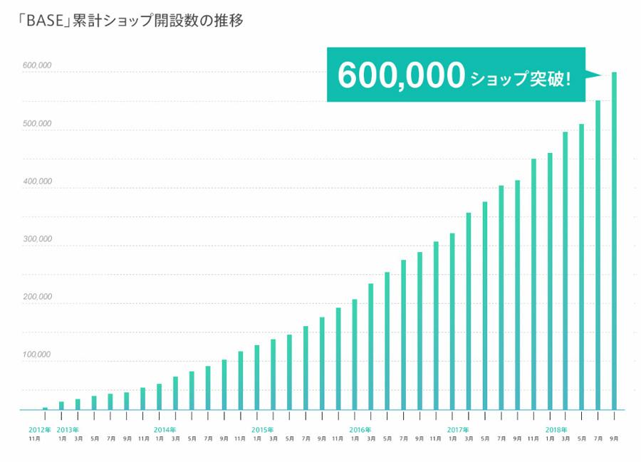 BASE出店60万店舗突破